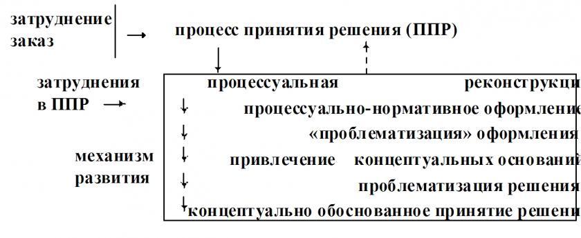 Схема 24