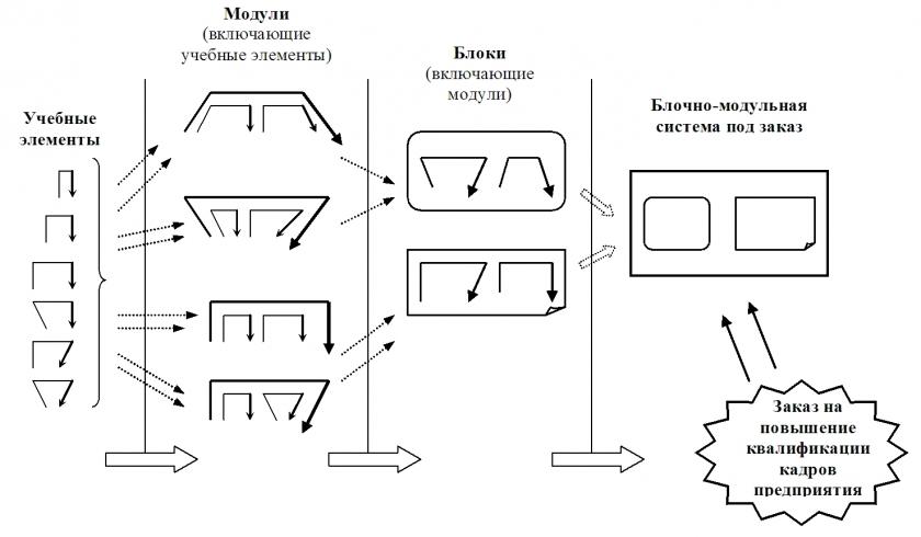 Построение блочно-модульной