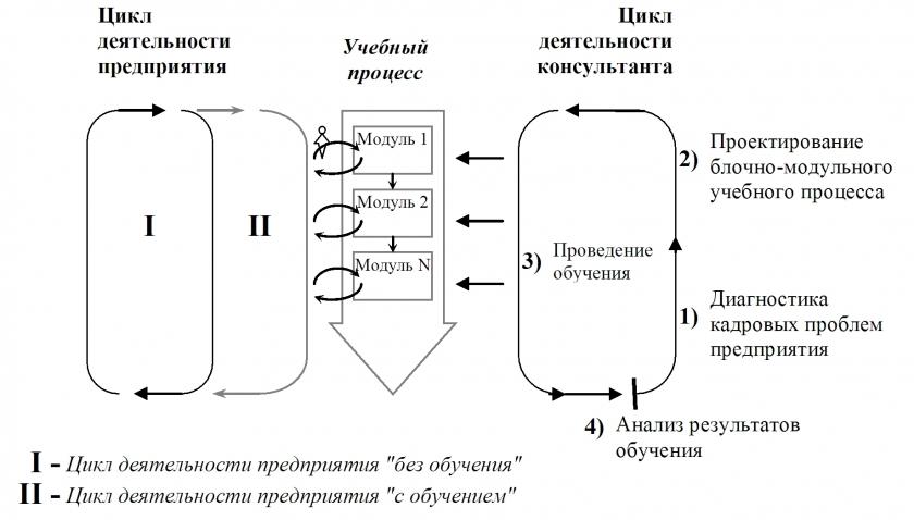 Схема 3. Место учебного