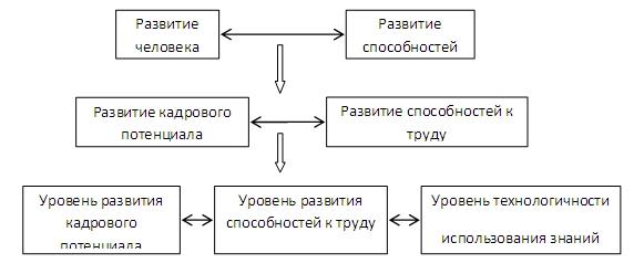 Формирование и развития кадрового потенциала стратегической службы Рисунок 2 Взаимосвязь развития кадрового потенциала способностей и использования знаний