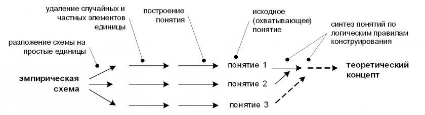 Переход от эмпирической схемы
