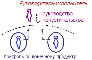 Психология Управления Учебник
