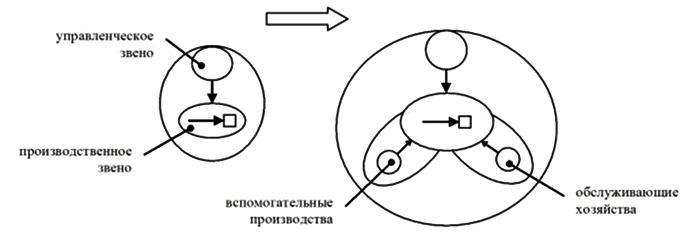 Анисимов О.С. выделяет две