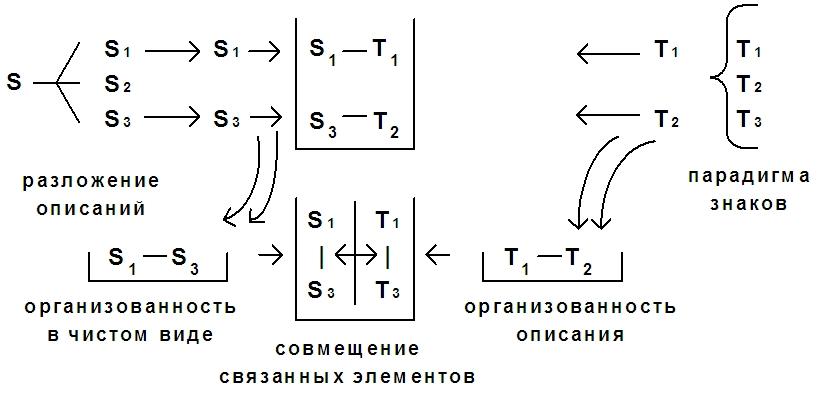 Схема 36